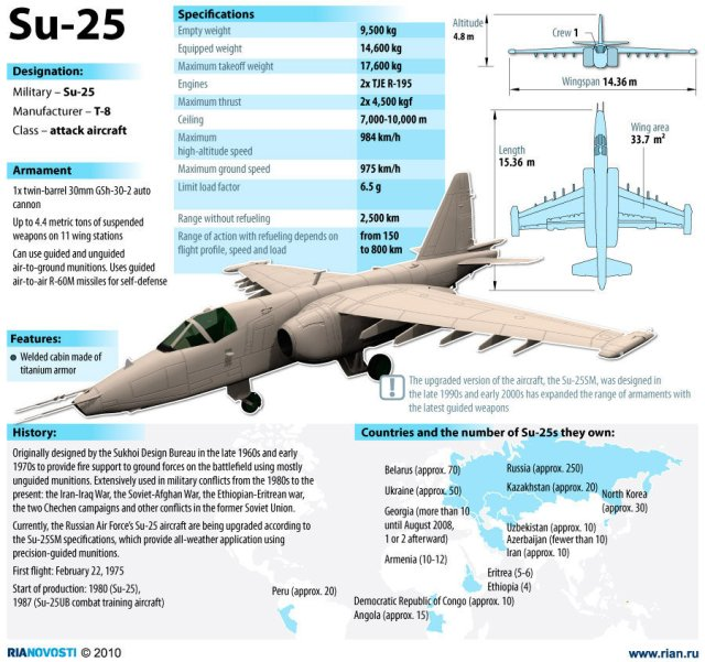 "Su-25 ""frogfoot"" aircraft originally designed to provide close air support for the Soviet Ground Forces."